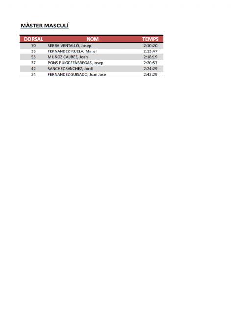 Classificacions de la I Volcanic Half Marathon